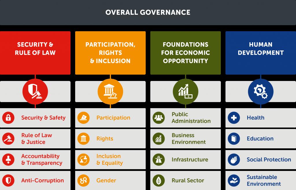 Ibrahim index of african governance