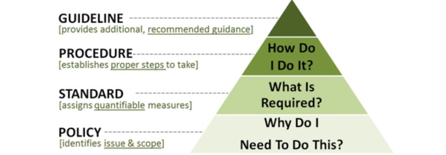 pyramid scheme - guidelines, procedures, standards and policies